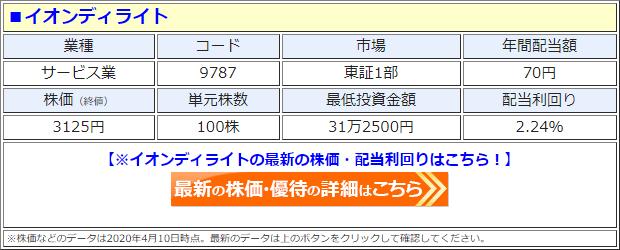 イオンディライト(9787)の株価