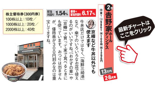 桐谷さんチョイスの株主優待!吉野家ホールディングス(9861)は300円券で使い勝手がいいのが特徴。吉野家ホールディングス(9861)の最新株価チャートはこちら!(SBI証券の株価チャート画面に遷移します)