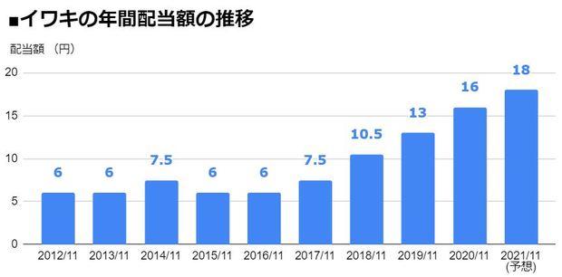 イワキ(8095)の年間配当額の推移