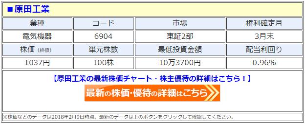 原田工業(6904)の株主優待