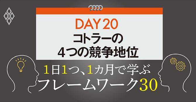 フレームワーク30 DAY20 コトラーの4つの競争地位