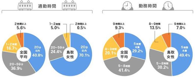 鳥取女性の通勤時間と勤務時間