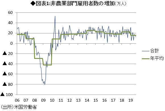 図表1:非農業部門雇用者数の増加(万人)