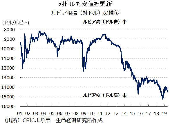図表:ルピア相場(対ドル)の推移