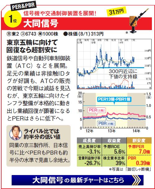 割安株銘柄第1位!大同信号(6743)信号機や交通制御装置を展開!東京五輪に向けて回復なら超割安!