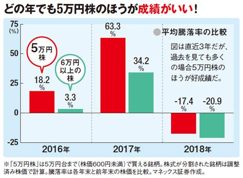 どの年でも5万円株のほうが成績がいい!