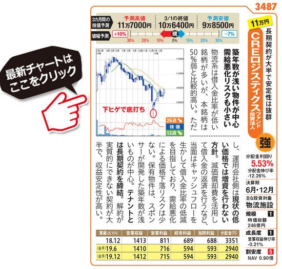 CREロジスティクスファンドの最新株価はこちら!