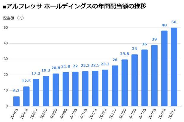 アルフレッサ ホールディングス(2784)の年間配当額の推移