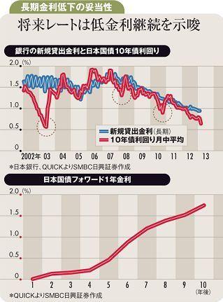 現在の金利低下に潜む反転の芽<br />国債利回りと貸出金利差が拡大