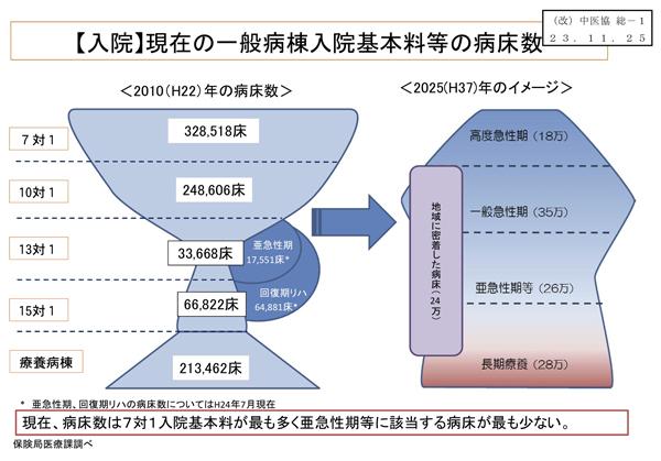 日本の医療体制は「ワイングラス構造」 <br />医に対する需給のアンバランスこそ最大の問題