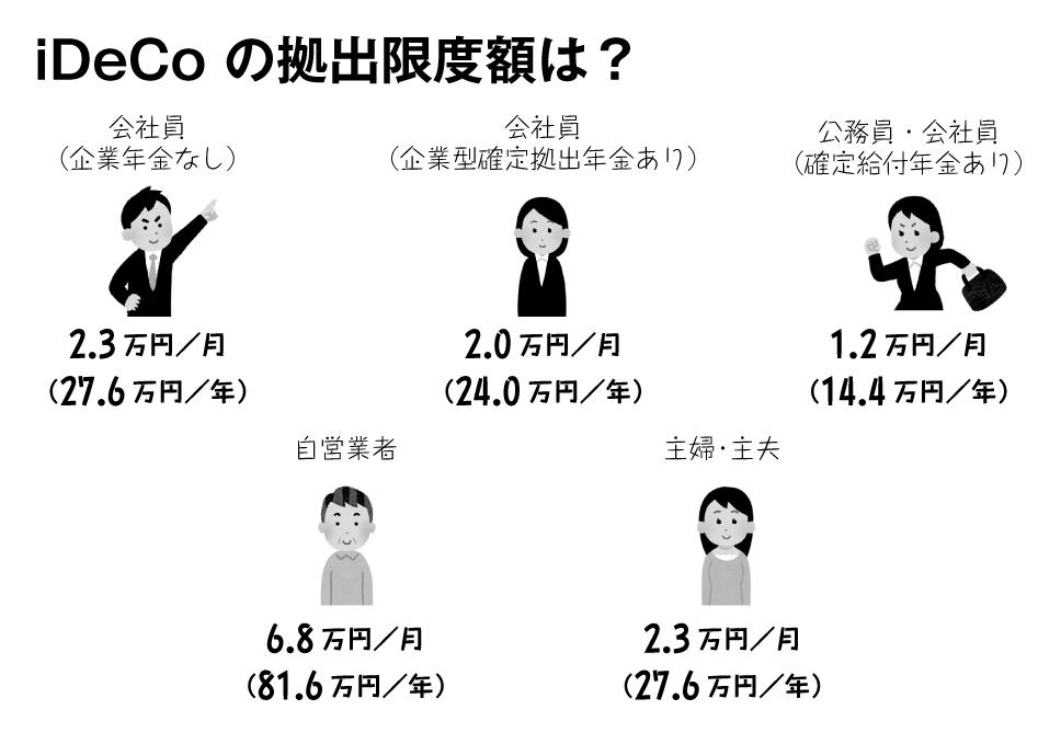 「iDeCoを始めると何円トクするのか」をカンタンに調べる方法
