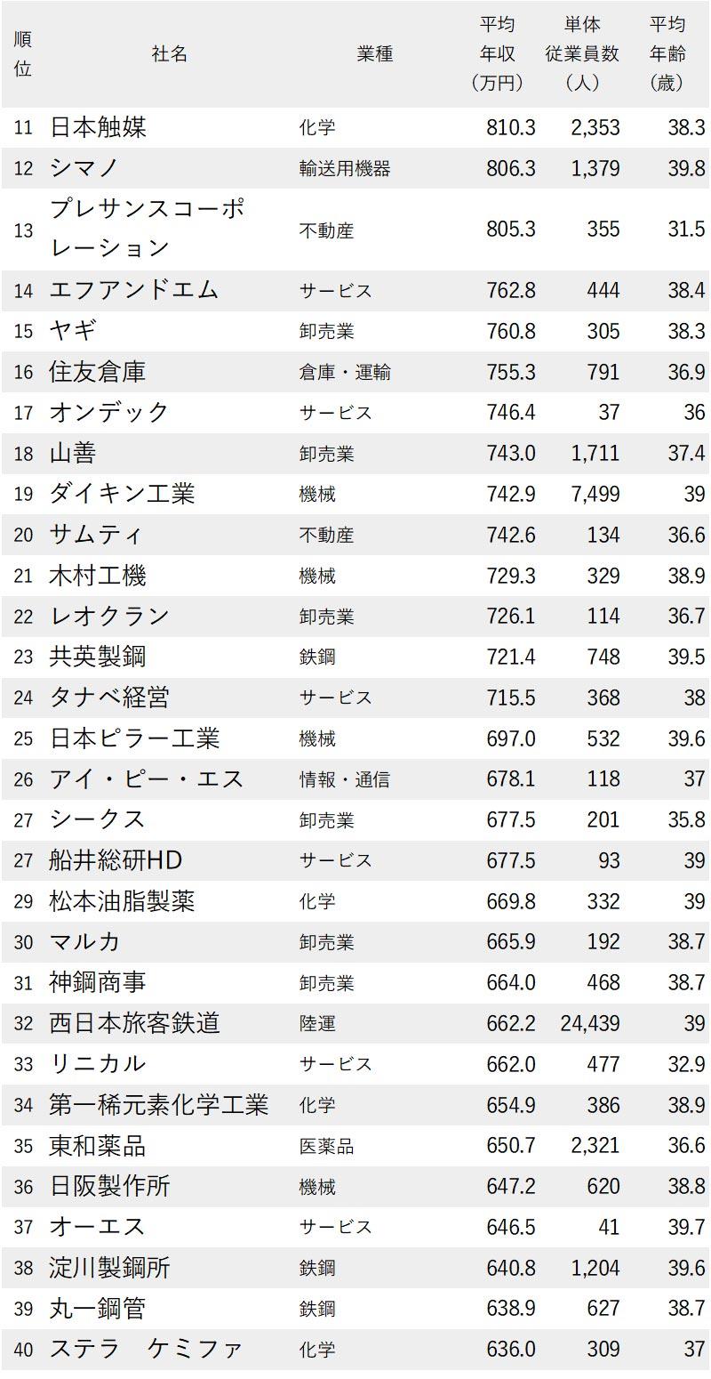 大阪30代高年収_11-40