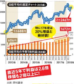 日経平均株価の週足チャート(左目盛)