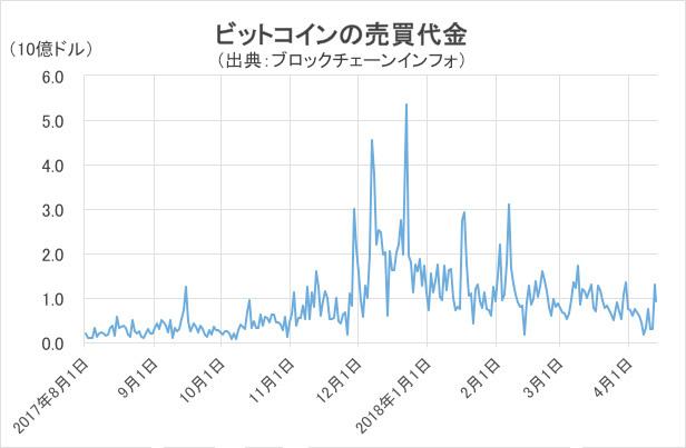 ビットコインの売買代金グラフ