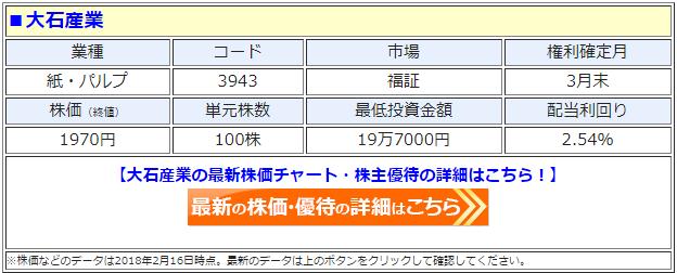 大石産業(3943)の最新の株価