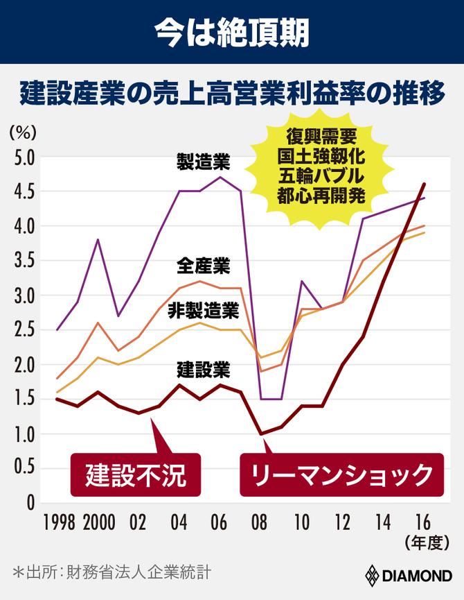 建設産業の売上高経常利益率の推移