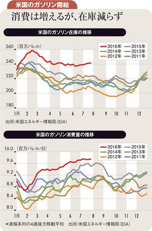原油は当面横ばいか下落基調、パラジウム、プラチナは上昇