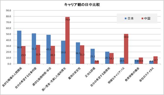 中国人がこだわる「発展空間」とは?<br />日本人と中国人のキャリア観が大きく異なる理由