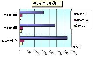 フィナンシャル ゲート 株価 gmo
