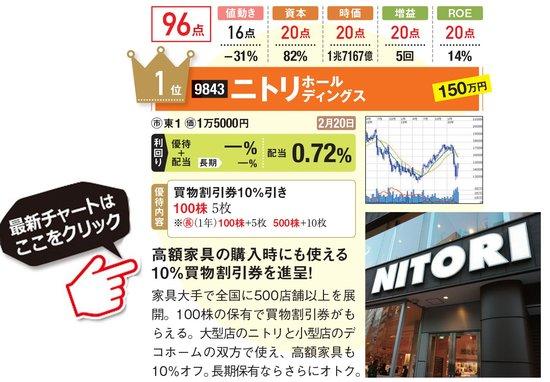ニトリホールディングスの最新株価はこちら!