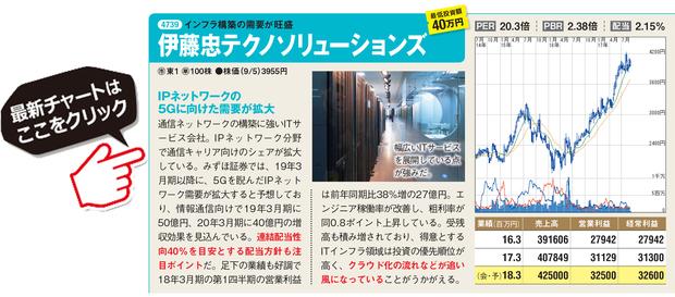 伊藤忠テクノソリューションズの最新チャートはこちら!