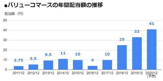 バリューコマース(2491)の年間配当額の推移