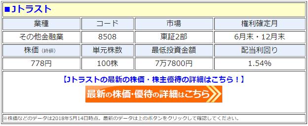 Jトラスト(8508)の最新の株価