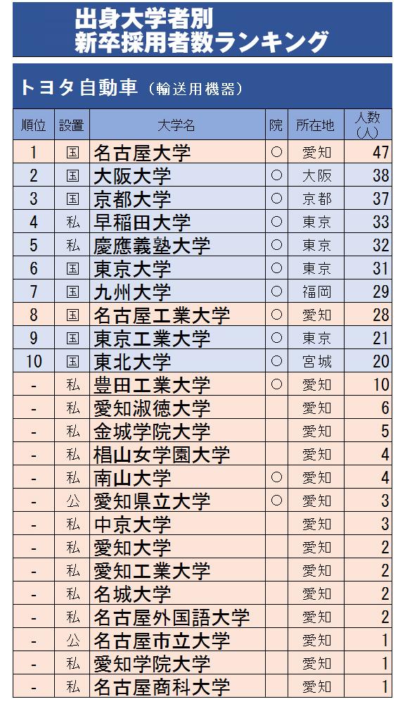 卒業生進路状況 | 東京農業大学