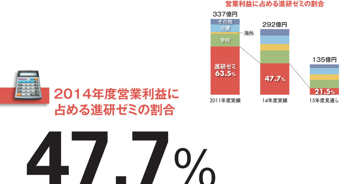【ベネッセホールディングス】漏えい事件で「進研ゼミ」比率が低下 事業再構築狙う原田改革の行方