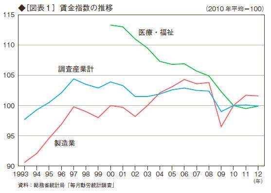 賃金下落のメカニズム:製造業の縮小が原因