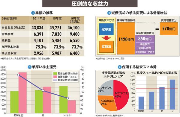 【NTTドコモ】増収増益の好決算がもたらす料金値下げという政官の圧力