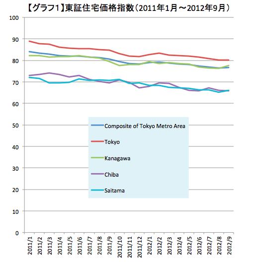 2013年住宅・不動産市場を大胆予測!<br />消費税増税の影響はあるのか?