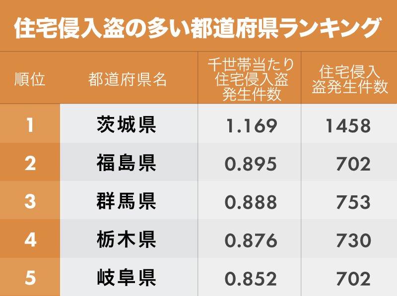 「住宅侵入盗」と「自動車盗」ランキング!上位都道府県をチェック