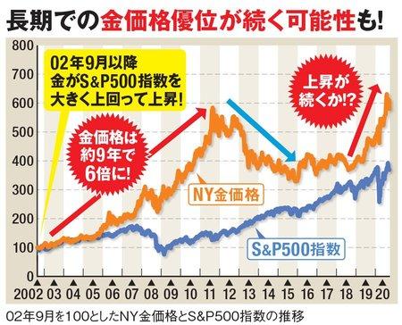 長期での金価格優位が続く可能性も!