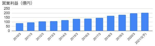 ヤオコー(8279)の営業利益の推移
