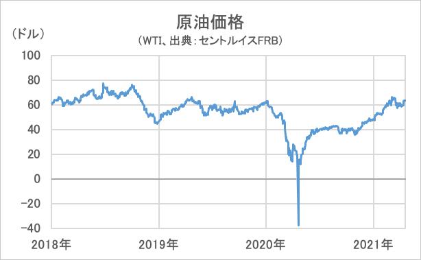 原油価格の推移グラフ