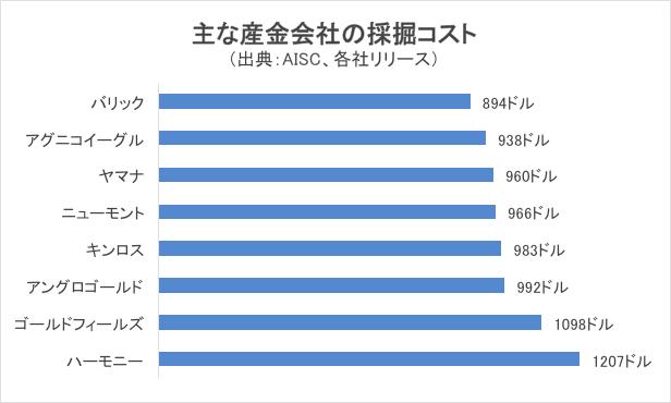 主な産金会社の採掘コストチャート