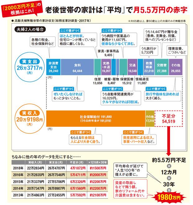 老後世帯の家計は「平均」で月5.5万円の赤字