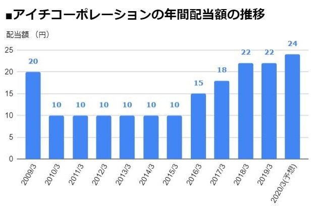 アイチコーポレーション(6345)の年間配当額の推移