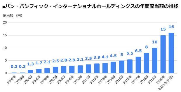 パン・パシフィック・インターナショナルホールディングス(7532)の年間配当額の推移