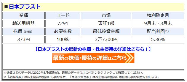 日本プラストの最新株価はこちら!
