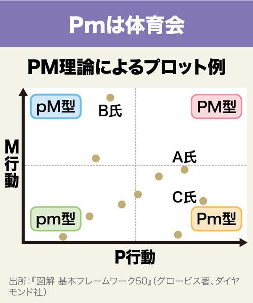 フレームワーク30 DAY29 PM理論によるプロット例