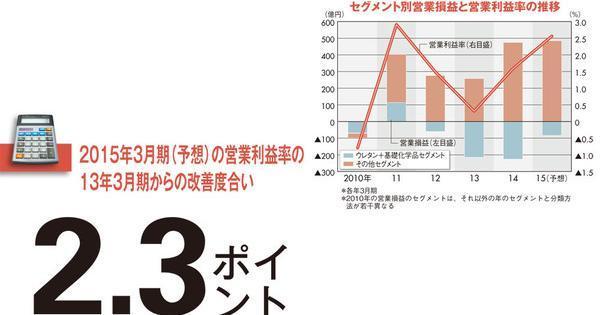 【三井化学】進む聖域なき事業再構築 問われるV字回復後の底力