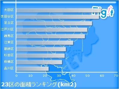 大田区――東京都最大の区が持つ「高級住宅街」と「工場の街」という2つの素顔