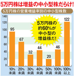 5万円株は増益の中小型ばかり