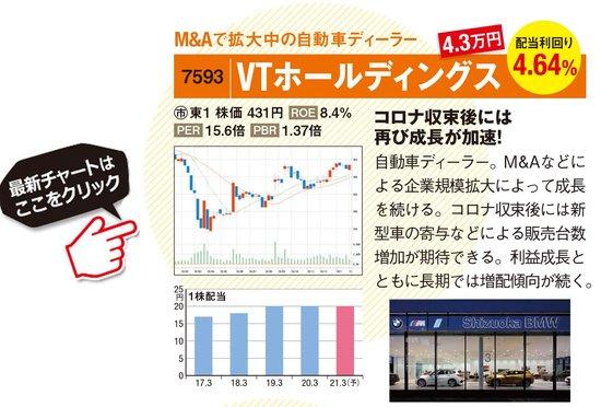 VTホールディングスの最新株価はこちら!