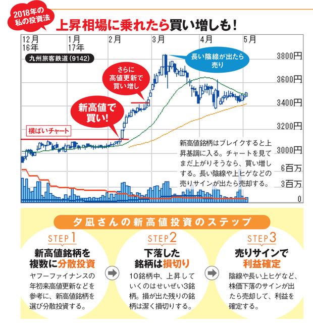 1年間で資産70%増を達成の個人投資家・夕凪さんが実践する「新高値 ...