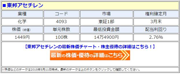 東邦アセチレン(4093)の最新の株価