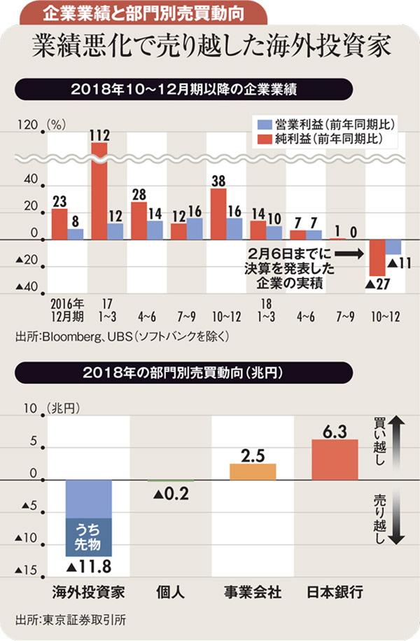 業績悪化で売り越した海外投資家