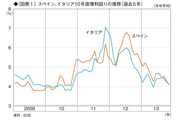 2014年の日本経済の動向は<br />ユーロ情勢が握る